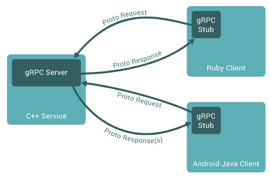 Automation in Scala: API tests for gRPC service